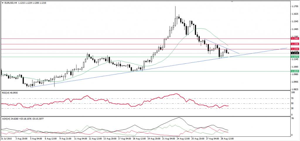 الفوركس العربى ،،، اليورو مقابل الدولار 31-8-2015