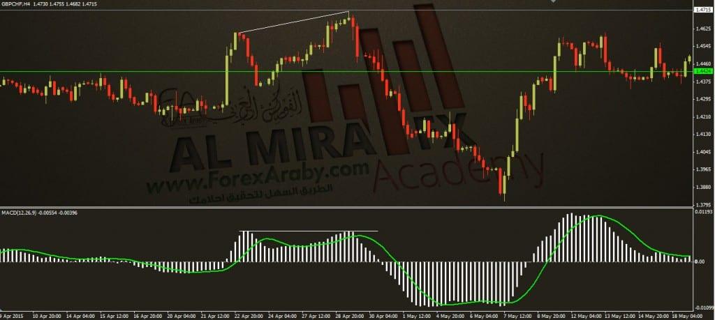 الانحراف السعري درجه ثالثه C الفوركس العربي