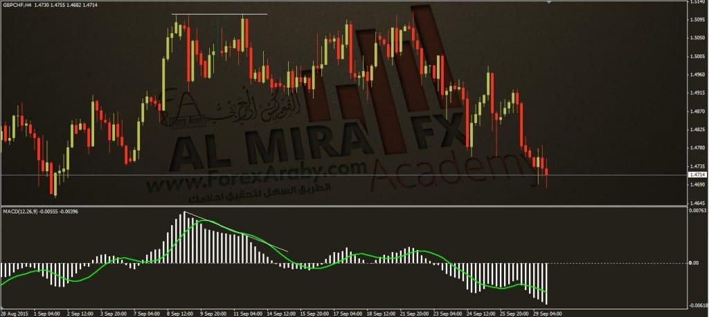 الانحراف السعري درجه ثانيه B الفوركس العربي