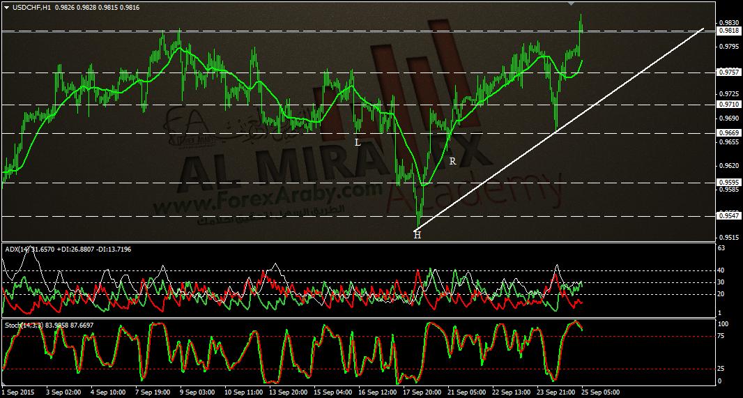 الدولار فرنك - الفوركس العربى