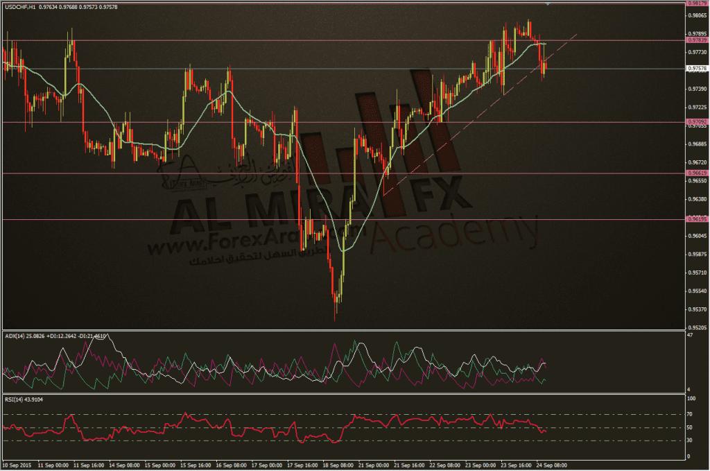 الدولار فرنك 24-9-2015، الفوركس العربي