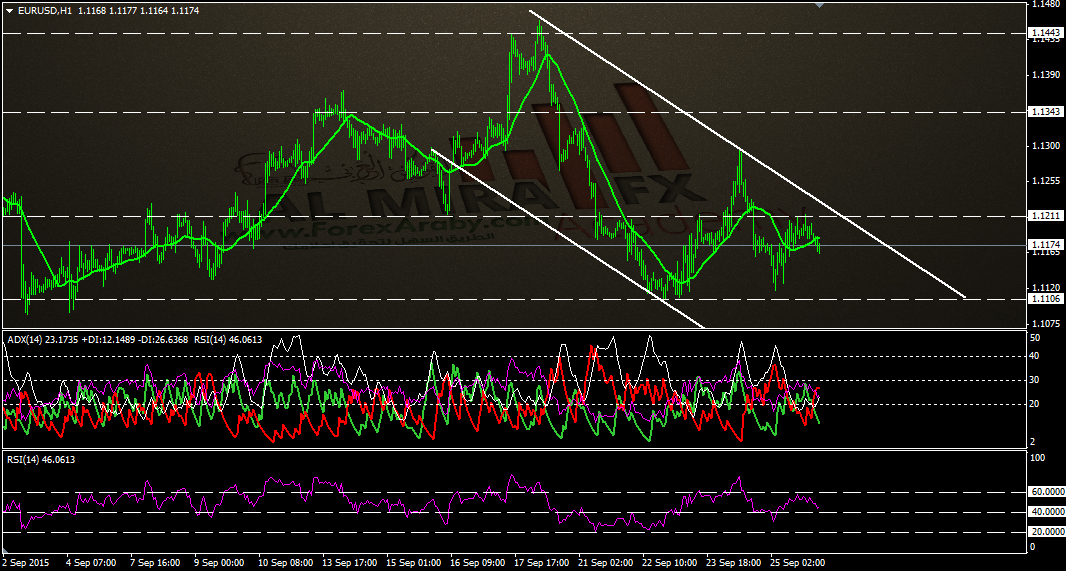 اليورو مقابل الدولار - الفوركس العربى