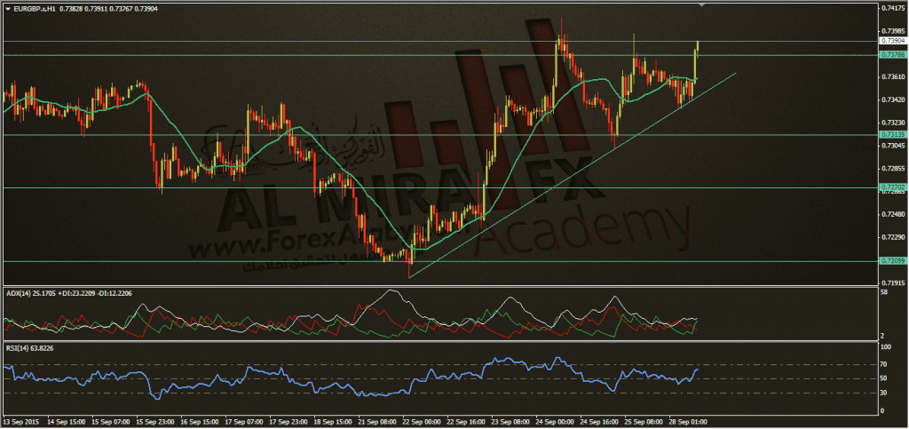 تحديث اليورو استرليني 28-9-2015، الفوركس العربي