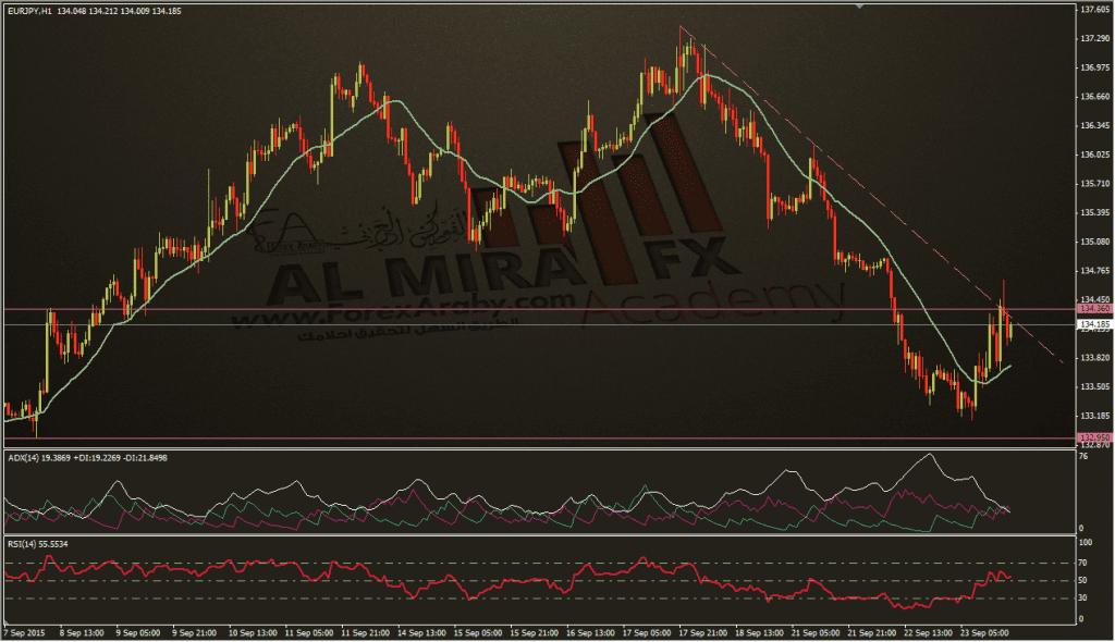 تحديث اليورو ين 23-9-2015، الفوركس العربي