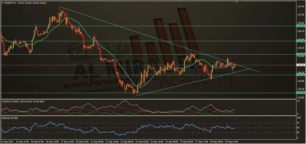 تحديث اليورو ين 29-8-2015، الفوركس العربي