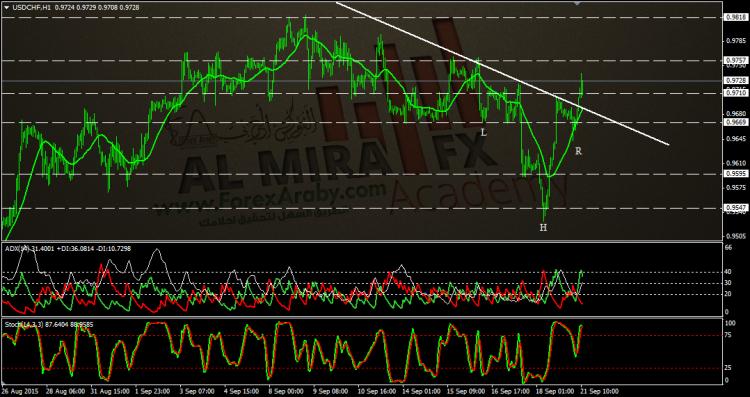 الدولار فرنك - الفوركس العربى.png تحديث