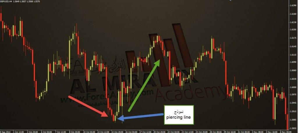 piercing line نموذذج الفوركس العربي