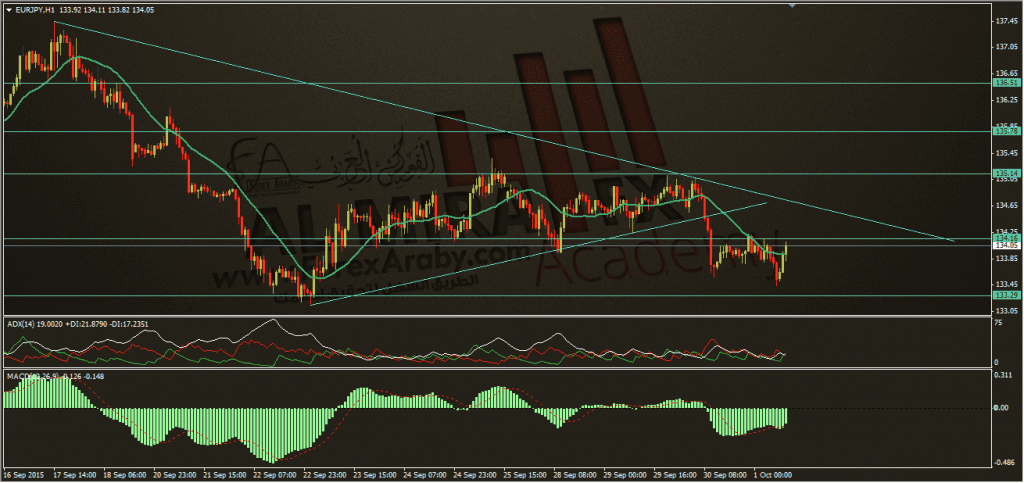 تحديث اليورو ين 1-10-2015، الفوركس العربي