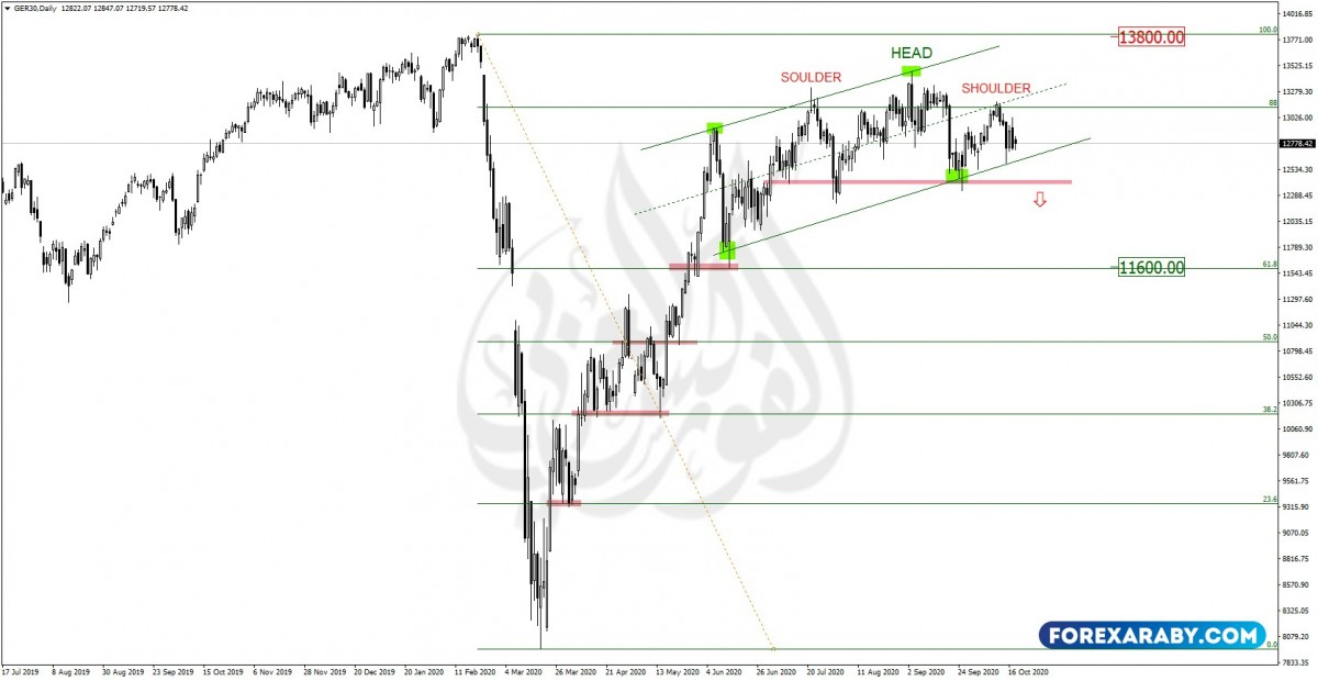GER30Daily
